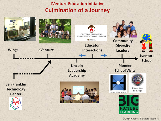 LVenture History Graphic 630 1oct2014